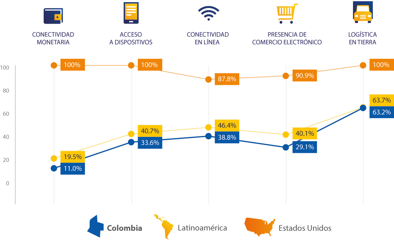 colombia-spend-breakdown-1280x780